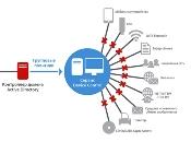 Системы контроля устройств ввода–вывода информации