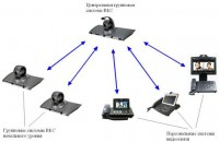 Системы конференц-залов и видеоконференций