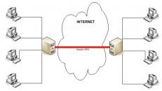Системы защиты каналов связи (VPN)