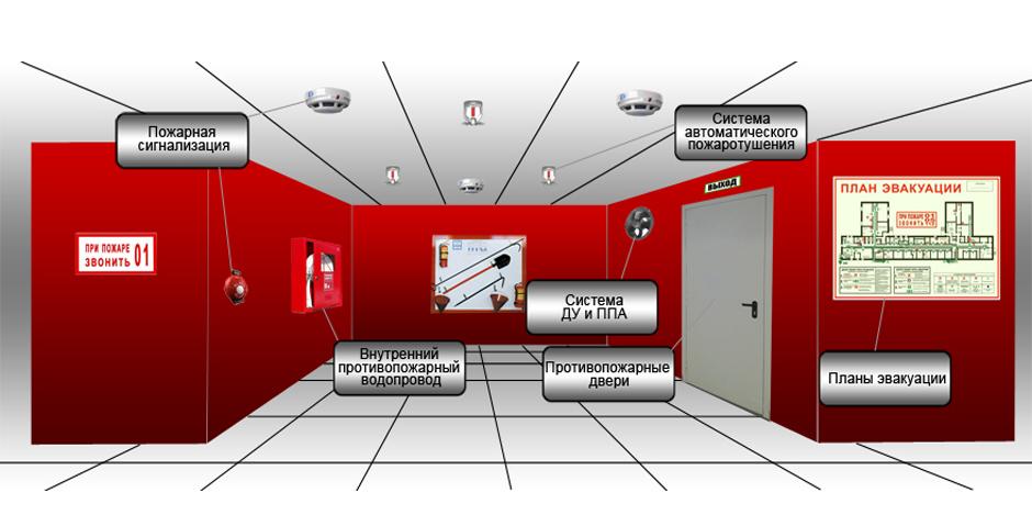 комплекс систем противопожарной защиты