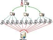 Системы защиты от DDoS-атак