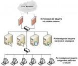 Системы антивирусной защиты