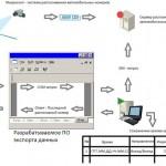 Разработка и внедрение программного обеспечения для экспорта данных о распознанных регистрационных знаках автомобилей