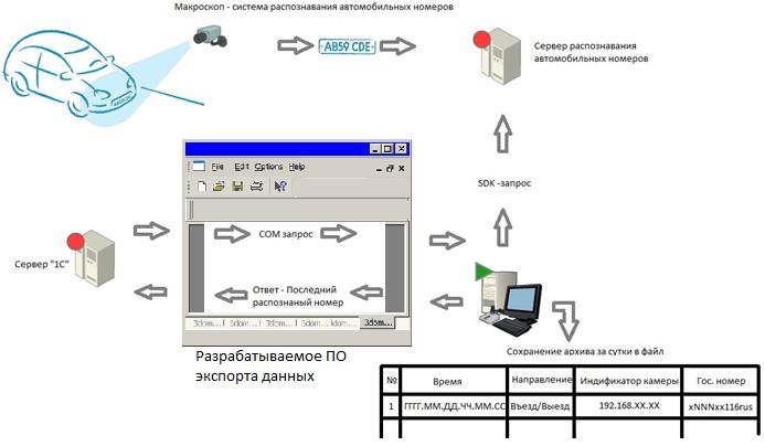 Разработка ПО экспорта данных система видеонаблюдения 1С