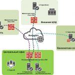Модернизация территориально-распределенной сети передачи данных финансового учреждения