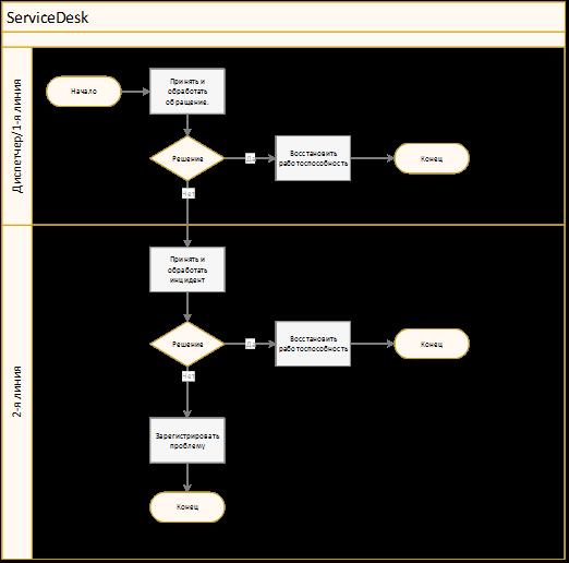 Схема обработки обращений