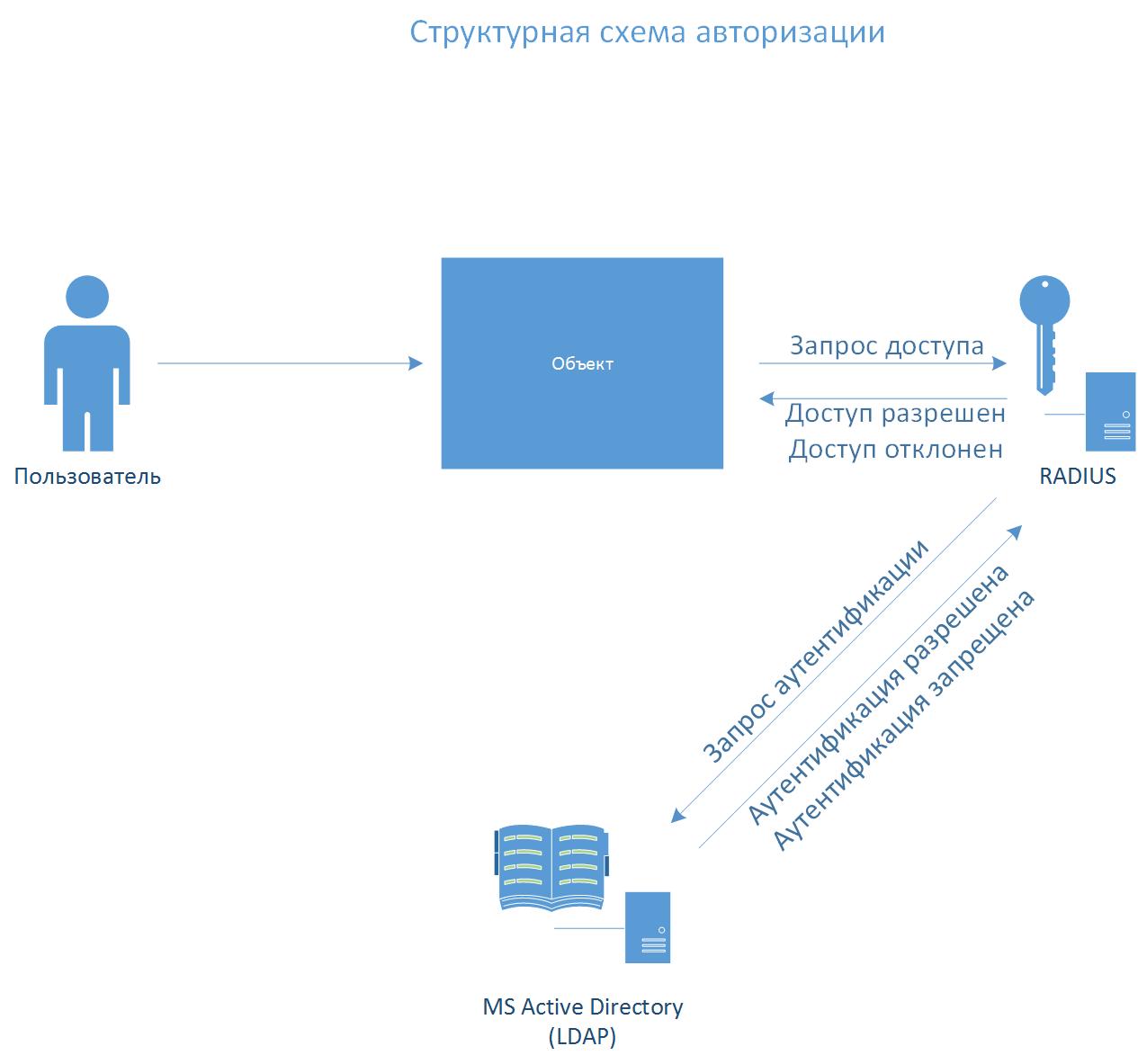 Система авторизации